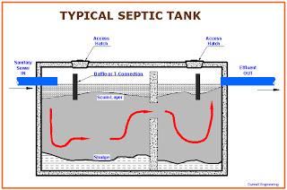 Alberta Septic Tank Installation
